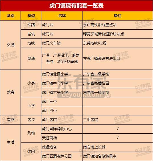 虎门镇,东莞GDP大户,未来发展前景不可限量