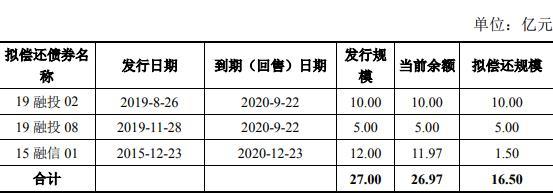 融信投资集团:16.5亿元公司债券发行完成利率5.6%