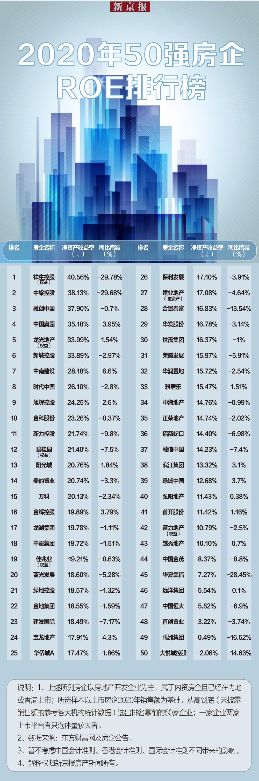 巴菲特最看重的这个指标 中国50强房企竟有七成同比下滑