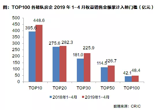 2019销售排行榜_2019年4月青岛项目销售排行榜