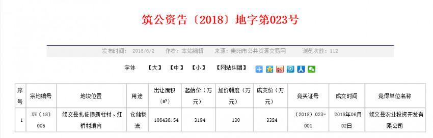 修文县两宗地块逾1.1亿元成交 总面积逾16万方