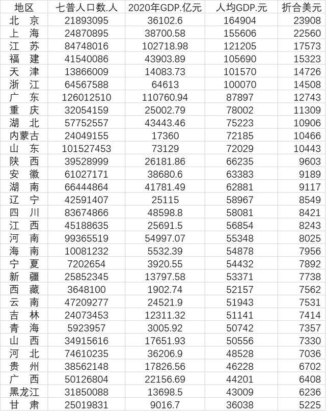 重庆市gdp排名_一季度万亿俱乐部人均GDP排名出炉,南京为首,长沙十一,重庆垫底
