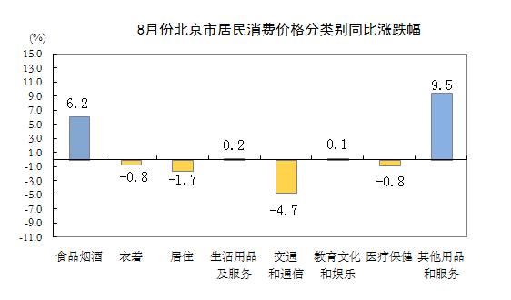 8月北京居民消费价格总水平同比涨0.9% 居住价格降1.7%北京站插图(1)