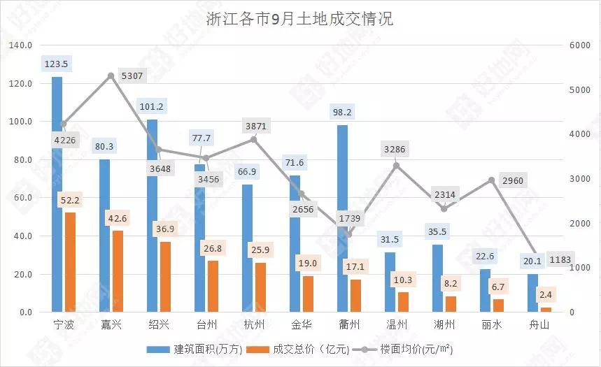 浙江前三季度土地出让金5934.9亿元,哪些房企在拿地?