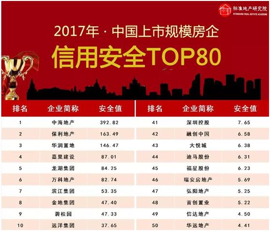 中海地产2017年度信用安全行业领先
