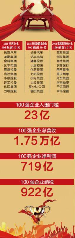 2018重庆企业100强出炉 41家营收超100亿