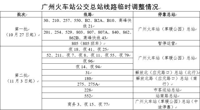 """地铁十一号线""""大环线""""有新进展!广州火车站11月起围蔽施工"""