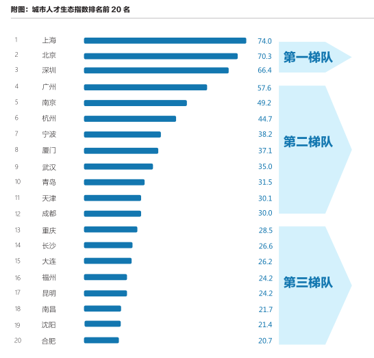 """城市""""抢人大战""""大PK 杭州的差距究竟在哪里?"""