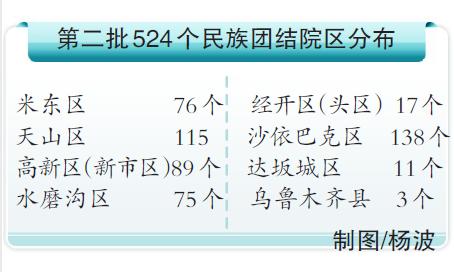乌鲁木齐市拟再命名524个民族团结大院(小区)