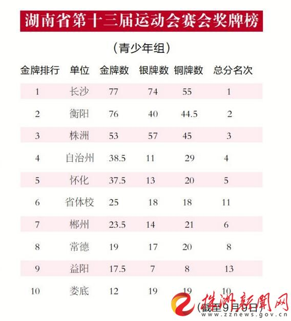 乒乓、摔跤等项目连续夺金 省运会株洲金牌数破60